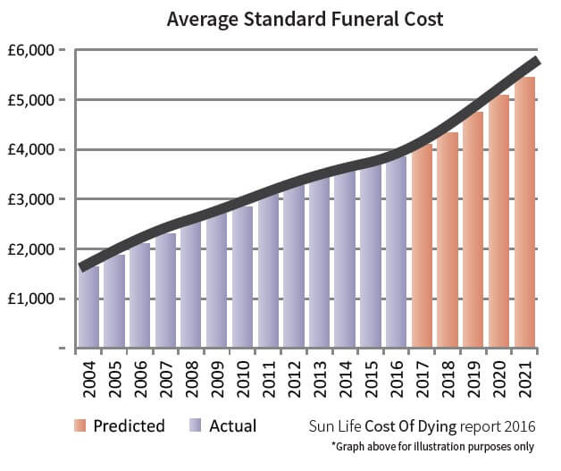 Cost Of Dying 2016